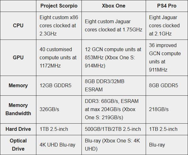 Xbox One Project Scorpio Specs